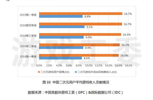 2019第1季度中国游戏产业报告 中国游戏保持收入领先