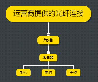 常见的家庭上网结构