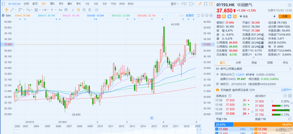 港股异动 | 华润燃气涨近4% 拟派发末期息0.62港元