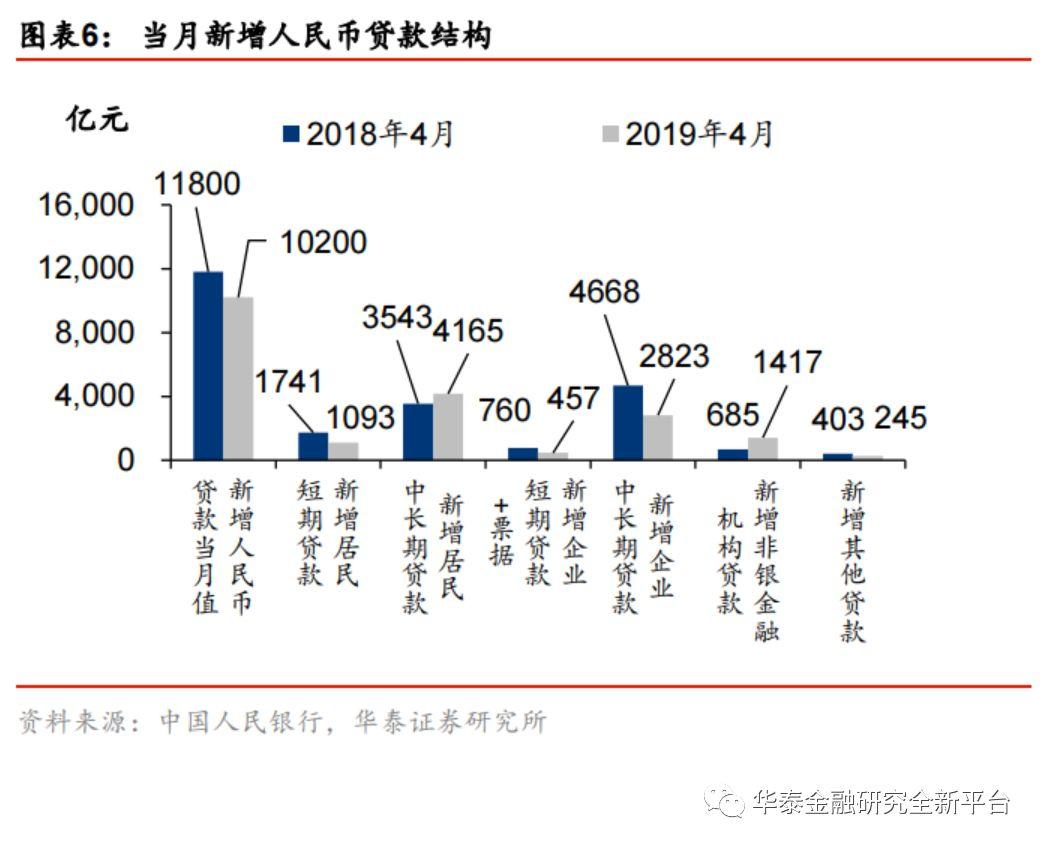 2019年经济统计数据_4月中国经济数据解读 2019年4月中国经济数据解读 未来CPI会大幅上...