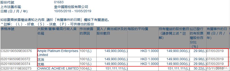 【增减持】皇中国际(01683.HK):Ample Platinum Enterprises 1.499亿港元入股 持股达29.98%