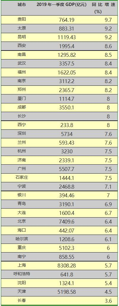 一季度中国城市经济增速排行榜: