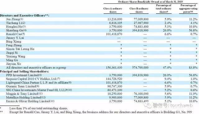 拍拍贷机构股东红杉资本大笔减持,持股比例从23.7%降至9.4%