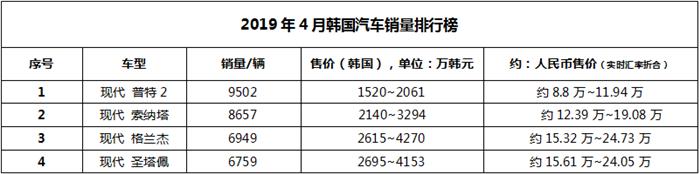 论韩国人的爱国情怀!4月韩国销量TOP10车型盘点