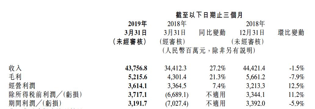 小米2019年Q1利润环比再跌,持续强化AIoT及大家电业务