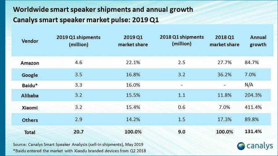 中国智能音箱销量超全球一半,亚马逊第一,百度阿里小米杀进前五