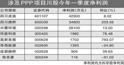 wwwppp222com_上市川企成主力 四川ppp项目高效推进