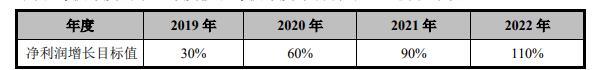 金科股份发布卓越共赢计划 员工总持股不超公司总股本10%