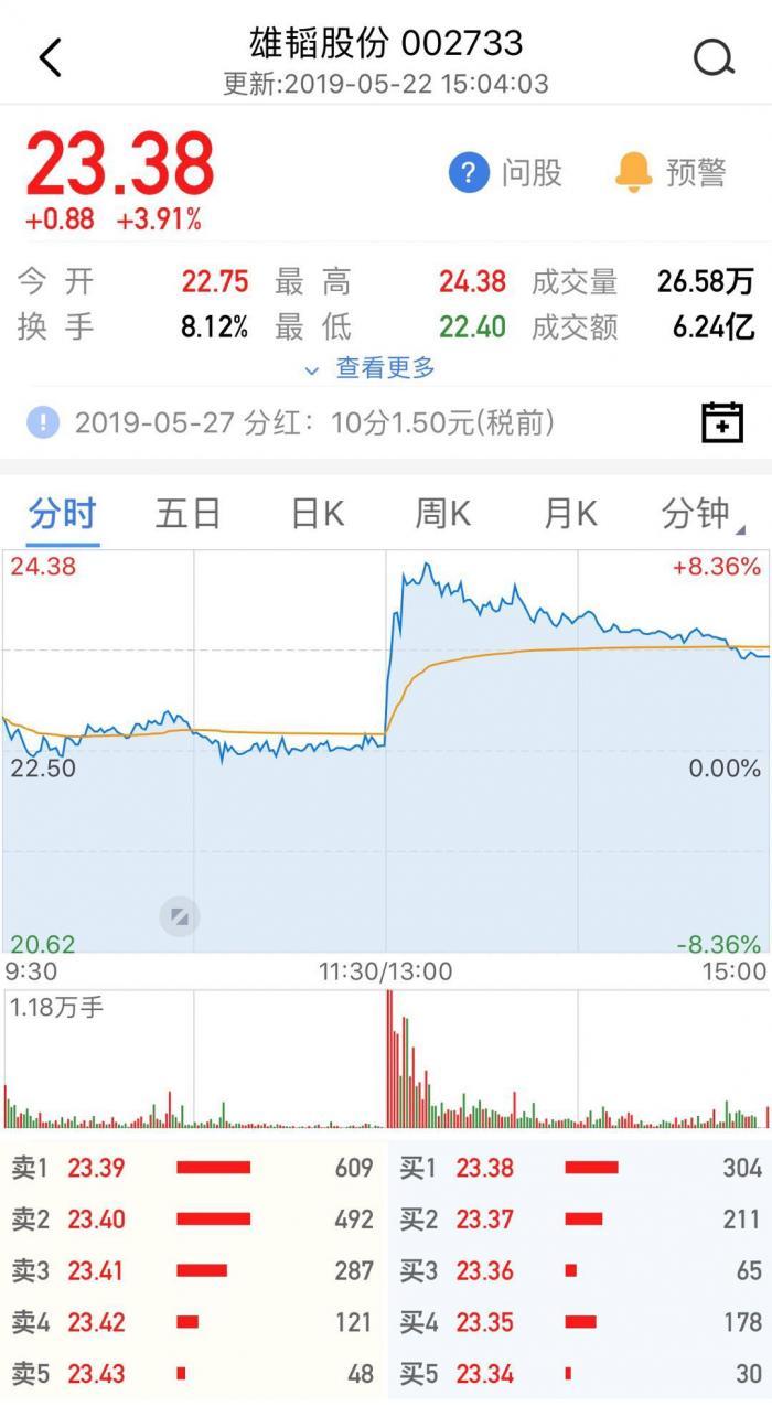 雄韬股份回购久拖不动 如今股价翻番大幅提高回购价