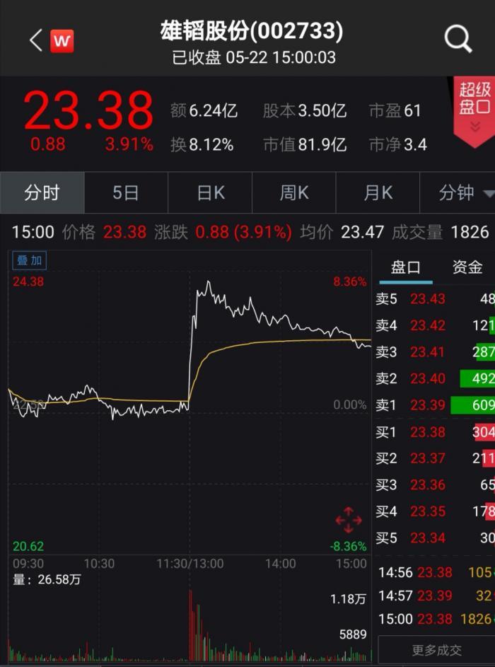 神奇!回购价由13元喊到30元一股不买,雄韬股份零成本撬动市值大增53亿