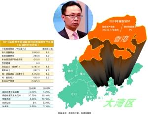 强化香港全球金融中心地位 打造更具竞争力国际大都会
