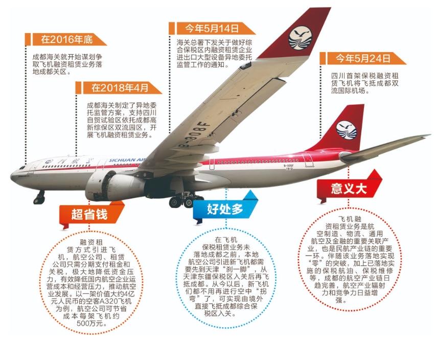四川省首架保税融资租赁飞机今天抵蓉
