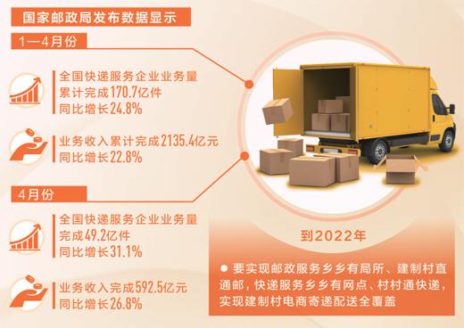前4月农村快递业务增速超30% 比城市高7个百分点以上