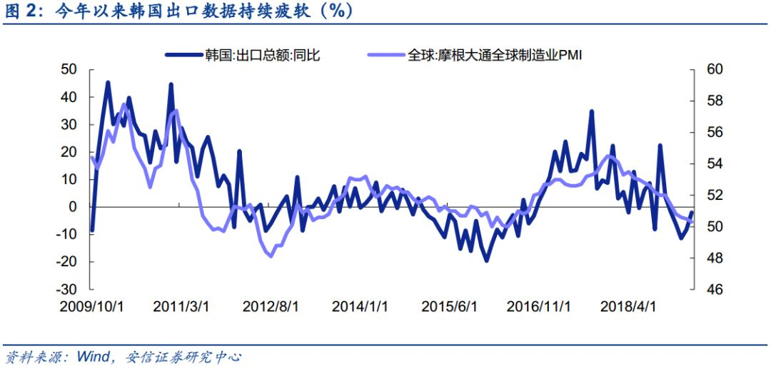 2019 1季度 经济_2019年第一季度中国宏观经济报告 上