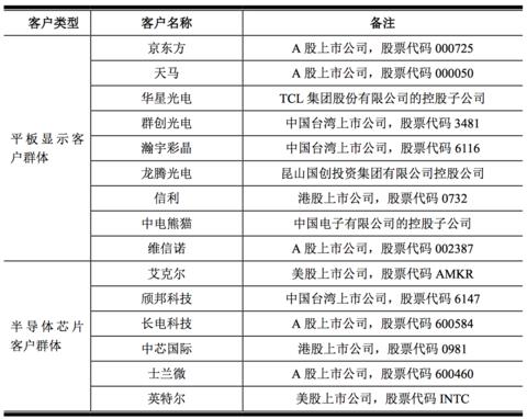 原创 中芯国际\/京东方供应商清溢光电科创板IPO:募资超4亿投建8.5代高精度掩膜版