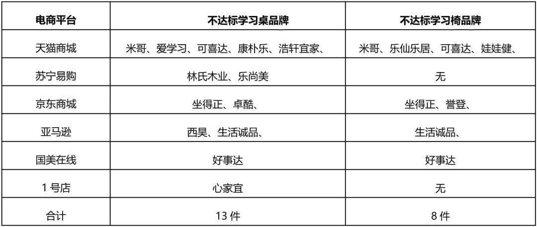 北京市消协:21种儿童桌椅不达标 苏宁1号店等有售