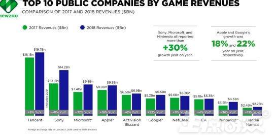 网赚大牛未来游戏公司靠什么赚钱?大作随便玩不用买,