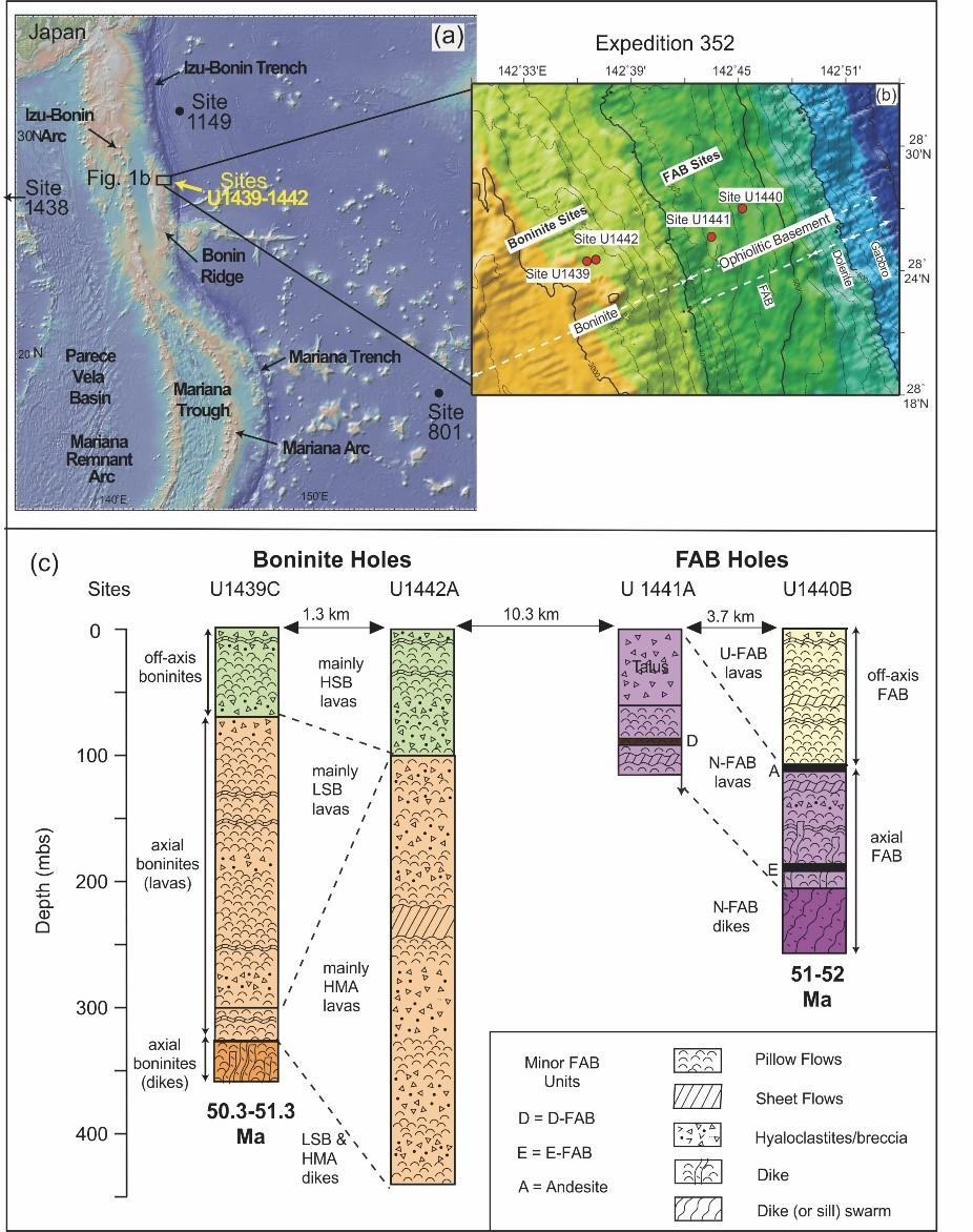 广州地化所揭示西太平洋板块起始俯冲的岩石地球化学记录