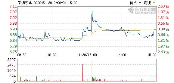 深纺织A拟1112万元回购股权激励股份并注销