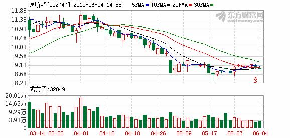 南京埃斯顿自动化股份有限公司关于回购注销部分限制性股票的减资公告