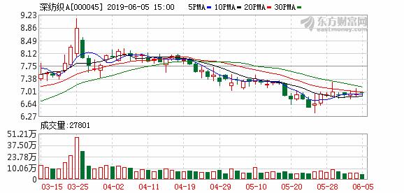 深纺织A(000045):拟1112万元回购股权激励股份并注销