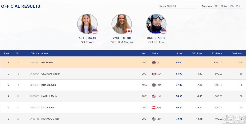 谷爱凌在国际雪联世界杯意大利站夺冠 FIS网站截图