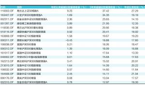 142只股票指数增强型基金怎样选 重点关注长期有超额收益的产品