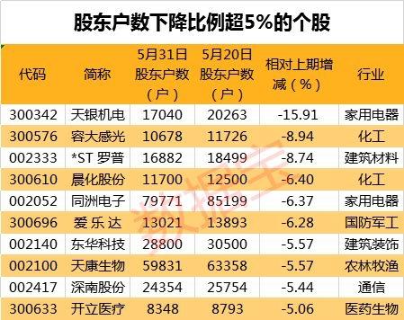 最新筹码集中股来了 天银机电等10股股东户数降超5%