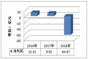 IPO观察:华业资本股价已跌破面值 或面临退市风险