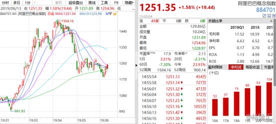 75%)大涨8.75%,华谊兄弟(5.850, 0.20, 3.54%),青岛金王(5.700, 0.