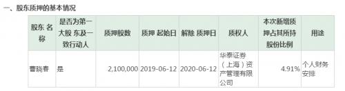 泰格医药实际控制人、控股股东曹晓春再质押所持股份