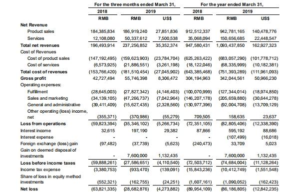 如涵控股2019一季度净亏损收窄53.3% 自营网点、网红数均减少