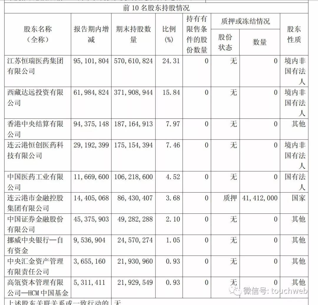 恒瑞医药2016年披露的当时股权结构