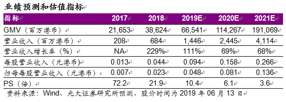 光大证券:中国有赞(08083)烽火计划2.0发布 广告业务实现阶段性突破