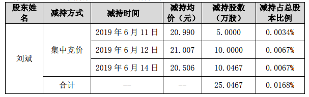 东方雨虹:董事刘斌减持521.04万元股份