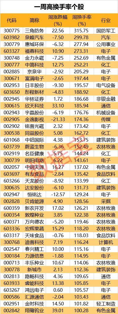 42股周换手率超过100% 机构说这几股今年净利润高增长