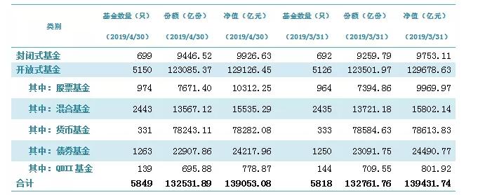 中国基金业协会:截至4月底我国境内机构管理的公募基金资产13.91万亿元