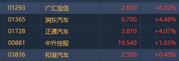 港股异动︱广汇宝信(01293)升逾8%领涨汽车经销商板块 富瑞称内地汽车零售正复苏