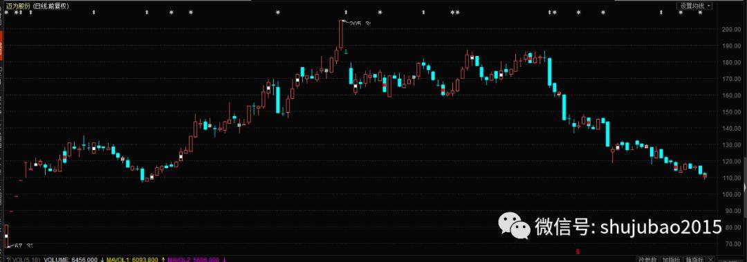 打脸了,这只百元股历史高点获一众机构推荐,年内股价却近腰斩