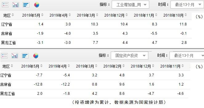 2019南北经济总量占比_南北经济占比图