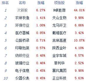 午评:三大指数下探回升沪指涨0.08% 农林牧渔涨幅居前