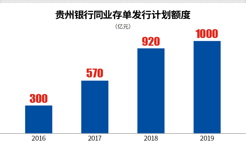 贵州银行赴港补血 同业风险暴露