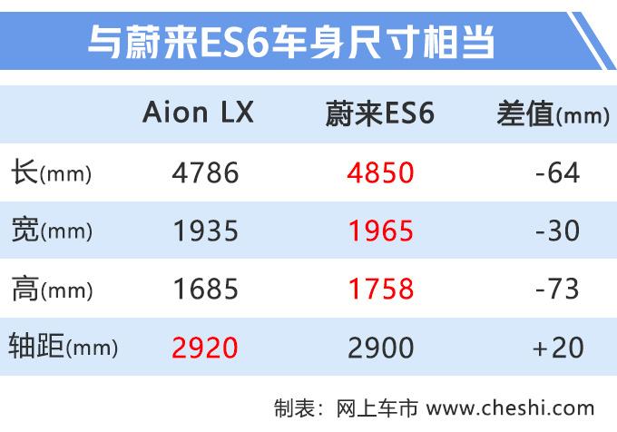 """广汽版""""蔚来ES6""""谍照 售价20万元 续航600Km"""