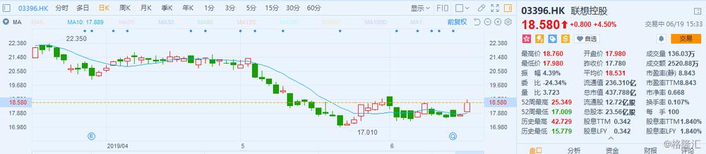 港股异动 | 联想控股涨4.5% 拟联合拉卡拉等发起设立联信证券