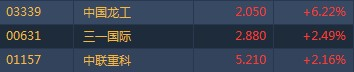 港股异动︱1-5月挖掘机销量同比增15.2% 中国龙工(03339)升逾6%领涨板块