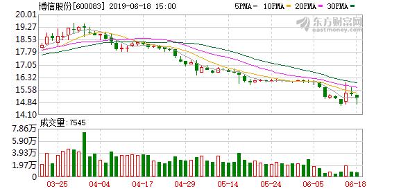 江苏博信投资控股股份有限公司关于境外全资孙公司完成注册登记的公告