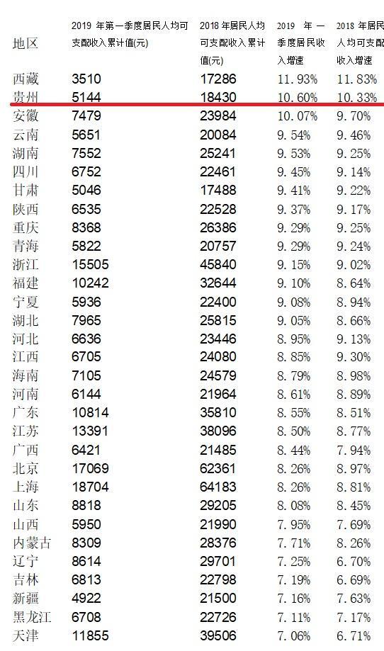 贵州居民收入全国倒数第3 为何7成居民感到幸福满意?