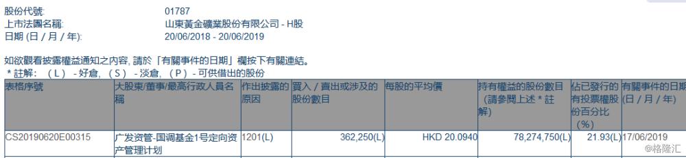 【增减持】山东黄金(01787.HK)遭广发资管定向资管计划减持36.23万股