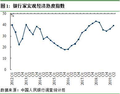 央行报告:2019年二季度银行业景气指数为70.6%