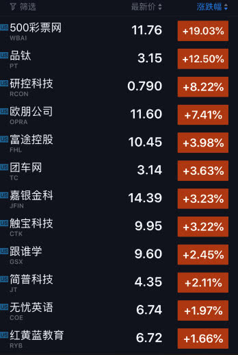 科技股收盘 超肉股价大跌近7% 500彩票网暴涨19%